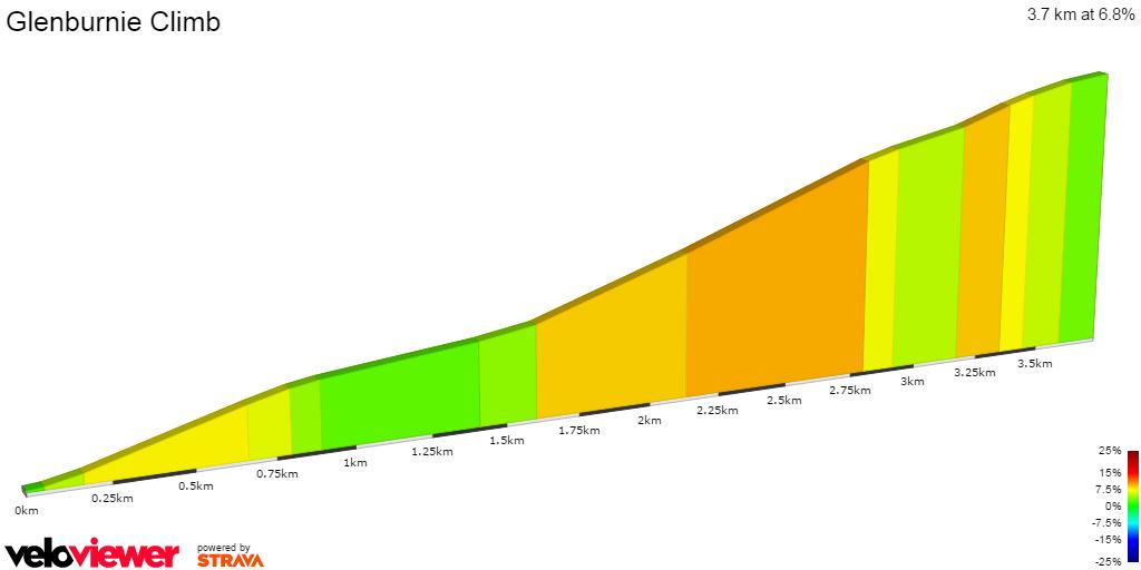 2D Elevation profile image for Glenburnie Climb