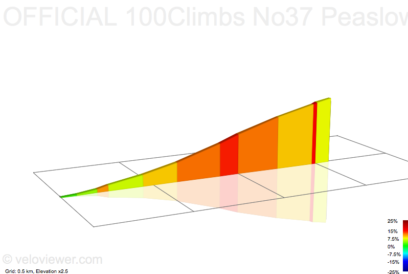 2D Elevation profile image for OFFICIAL 100Climbs No37 Peaslows