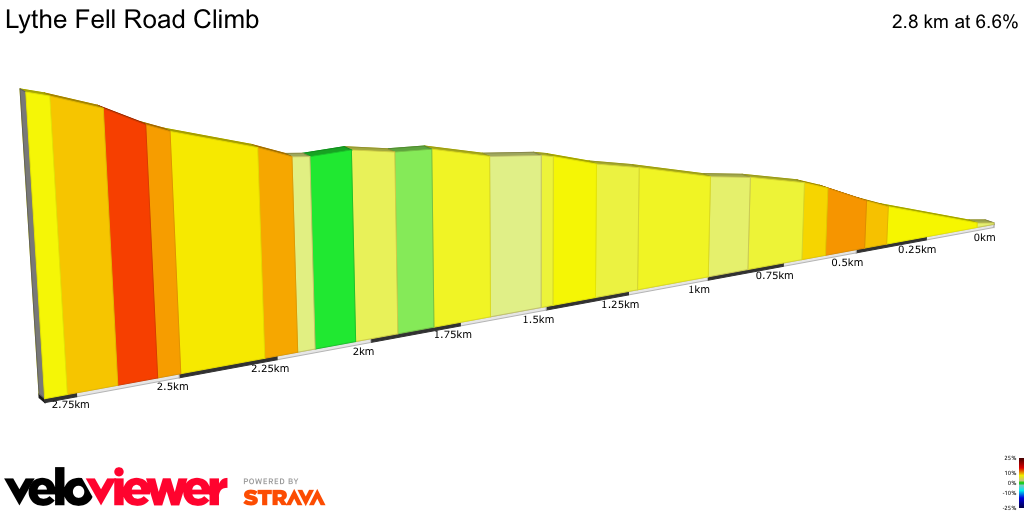 2D Elevation profile image for Lythe Fell Road Climb