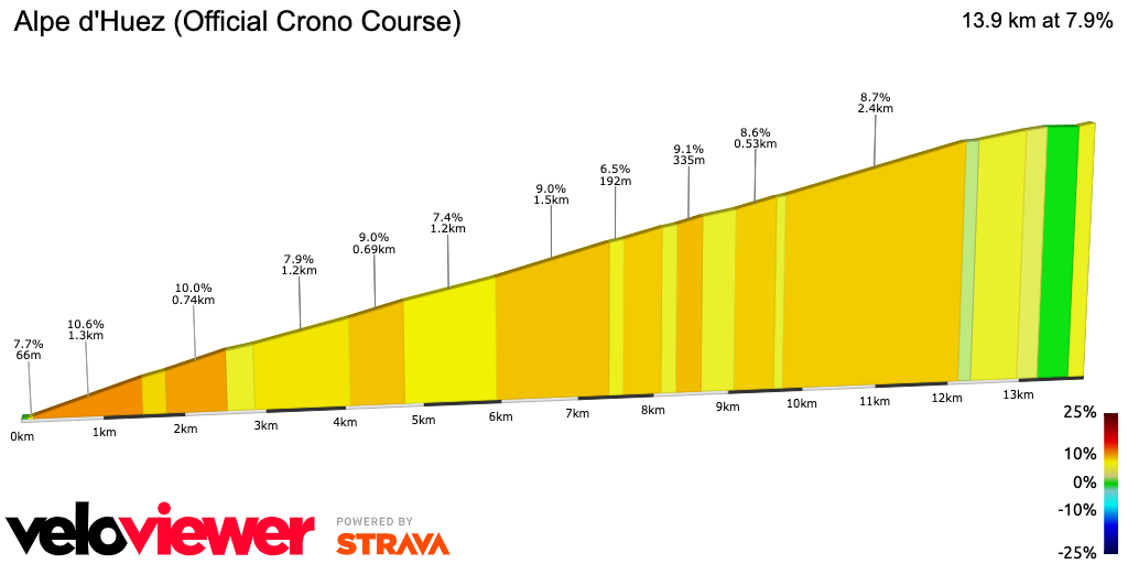 2D Elevation profile image for Alpe d'Huez (Official Crono Course)