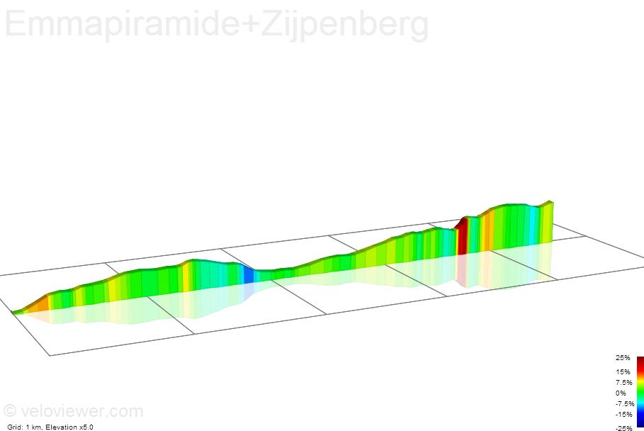 2D Elevation profile image for Emmapiramide+Zijpenberg