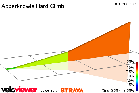 2D Elevation profile image for Apperknowle Hard Climb
