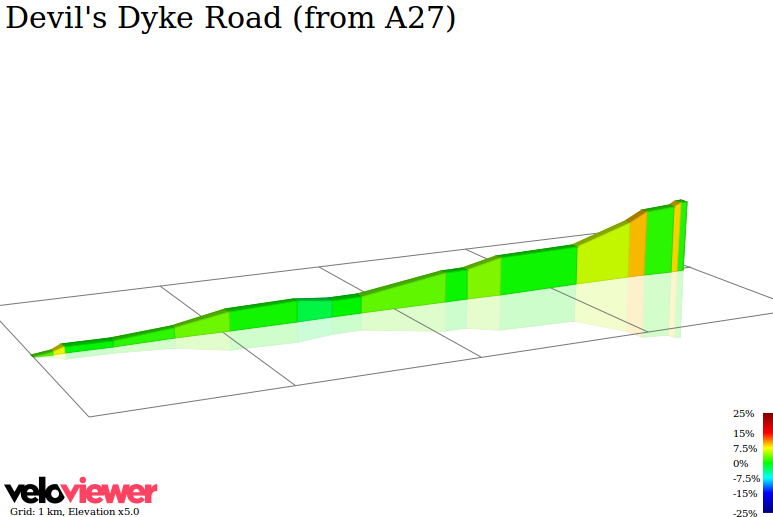 2D Elevation profile image for Devil's Dyke Road (from A27)
