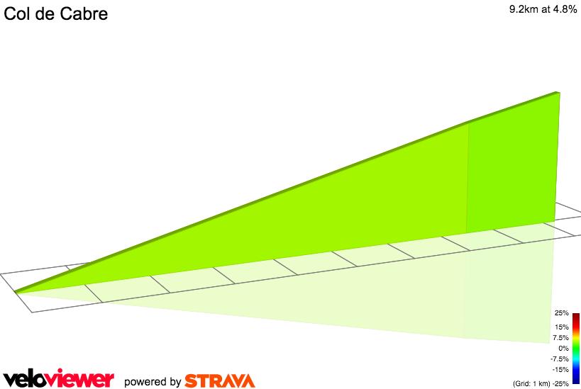 2D Elevation profile image for Col de cabre depuis Beaurières