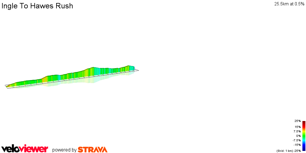 2D Elevation profile image for Ingle To Hawes Rush