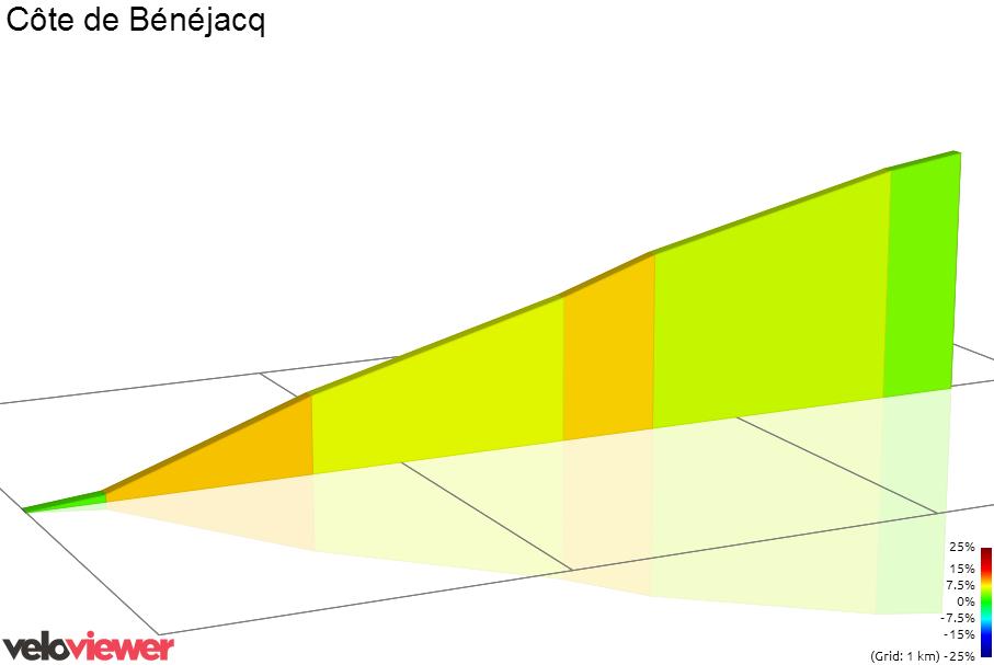 2D Elevation profile image for Chemin De Miey De Barat Climb
