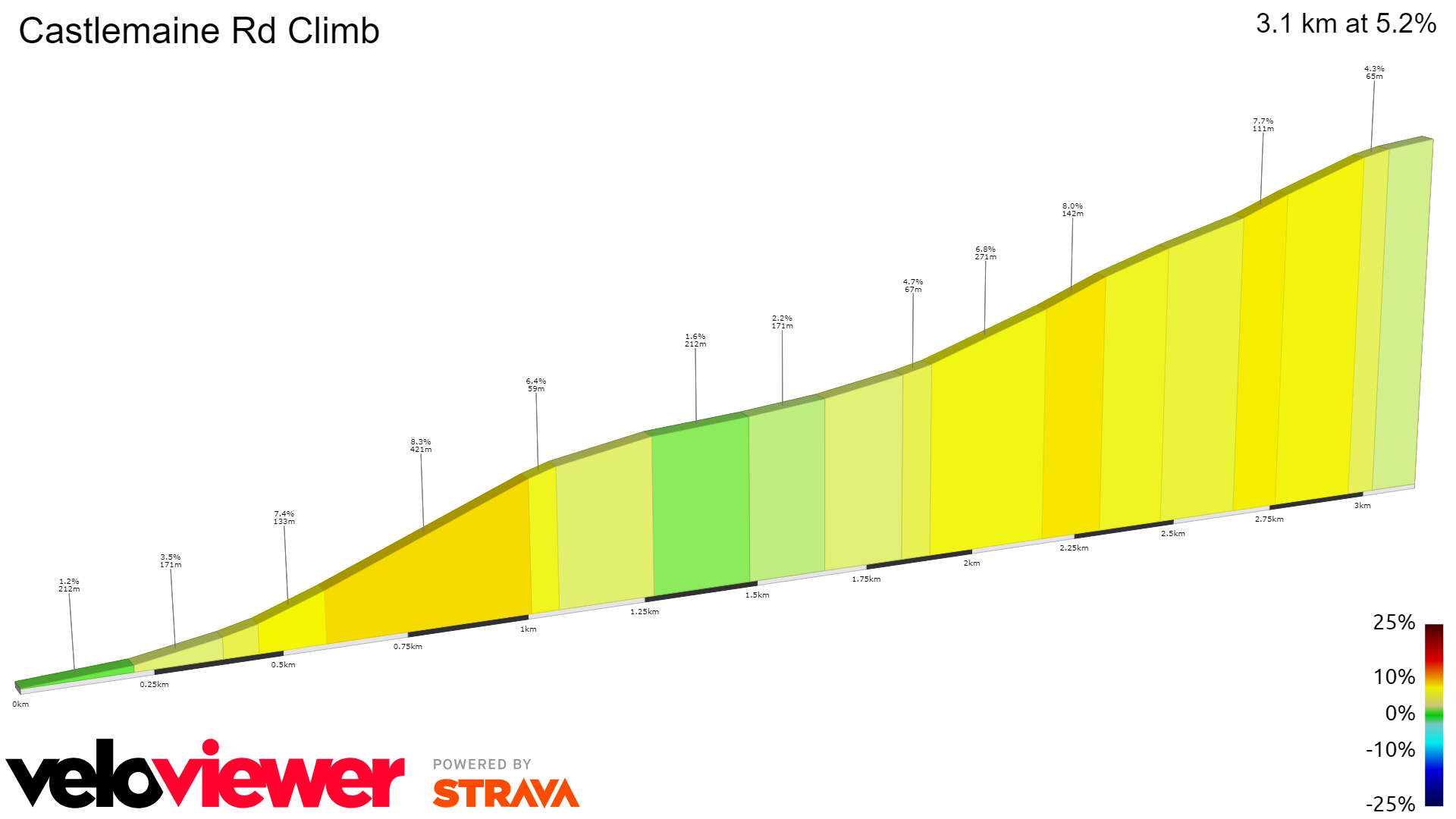 2D Elevation profile image for Castlemaine Rd Climb