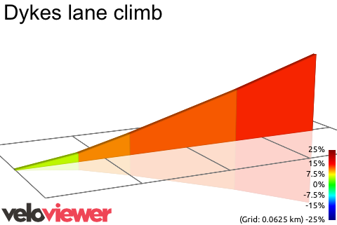 2D Elevation profile image for Dykes lane climb