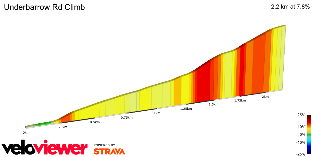2D Elevation profile image for Underbarrow Rd Climb