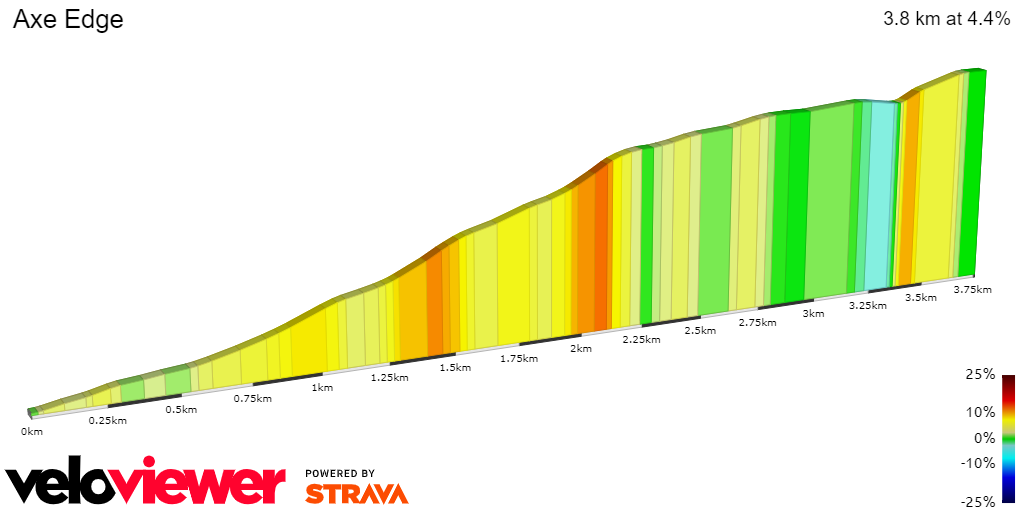 2D Elevation profile image for Another 100 Climbs - 130 Axe Edge
