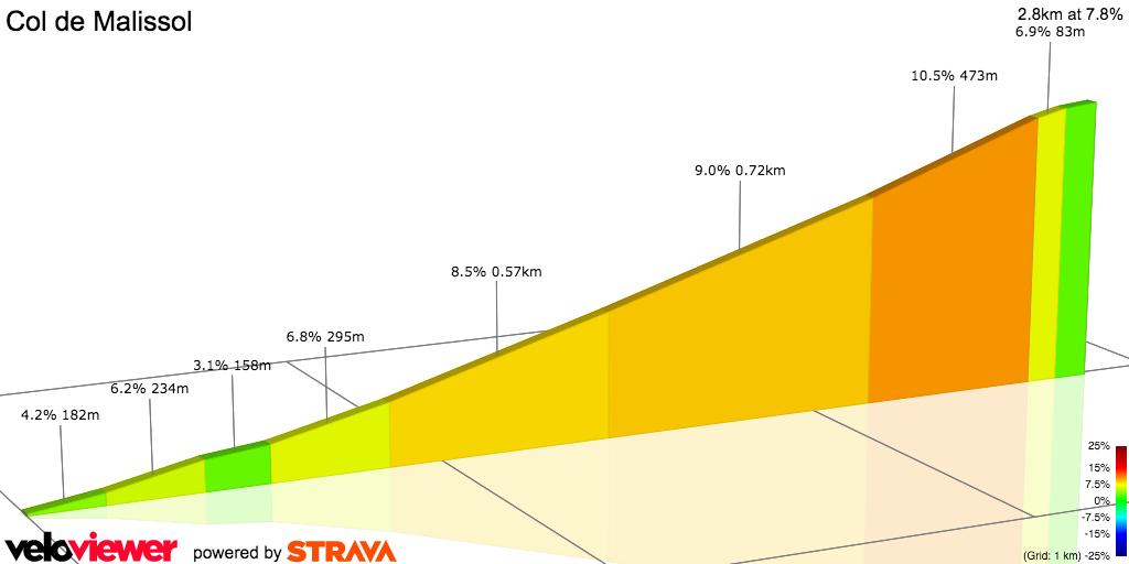 2D Elevation profile image for D114 Climb