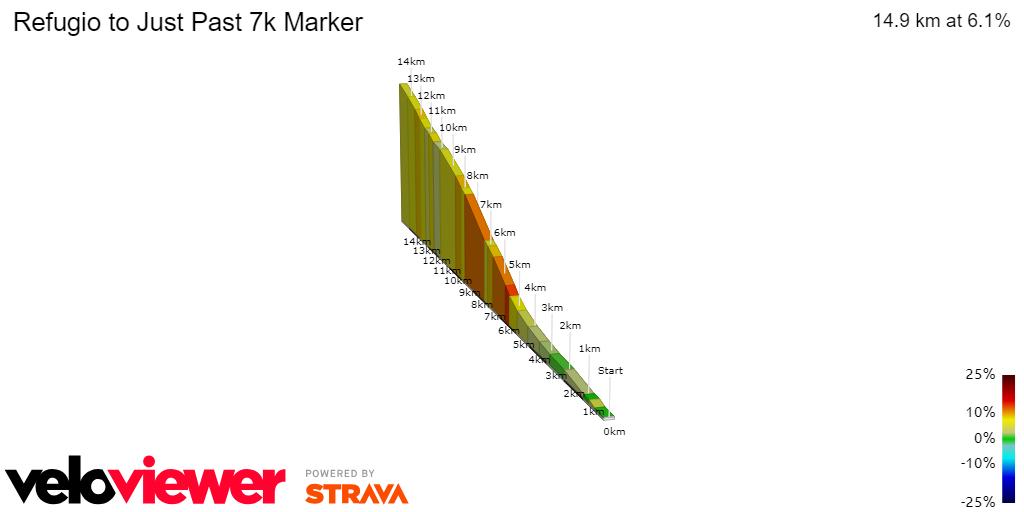 2D Elevation profile image for Refugio to Just Past 7k Marker
