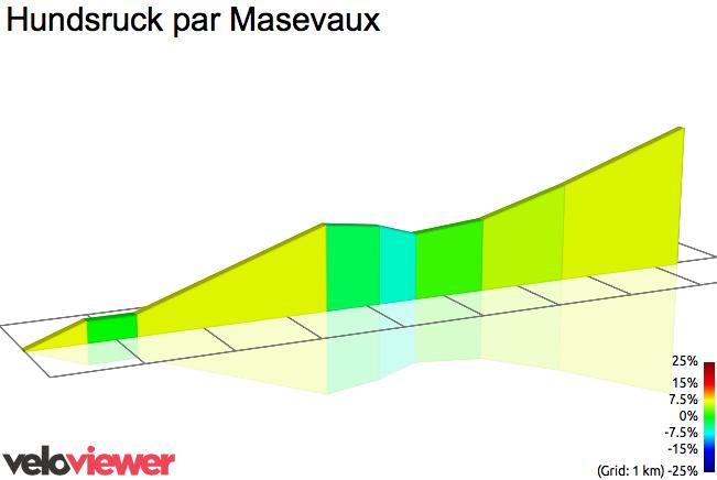 2D Elevation profile image for Hundsruck par Masevaux