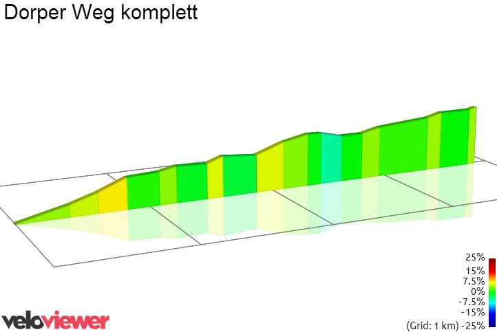 2D Elevation profile image for Dorper Weg komplett