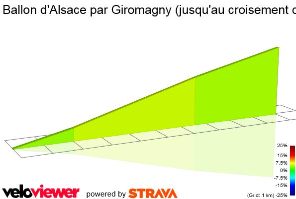 2D Elevation profile image for Ballon d'Alsace par Giromagny (jusqu'au croisement du Langenberg)