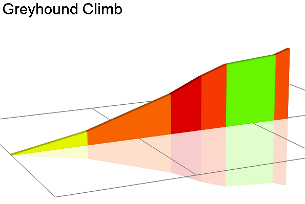 2D Elevation profile image for Greyhound Climb
