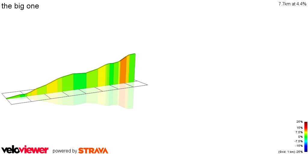 2D Elevation profile image for the big one
