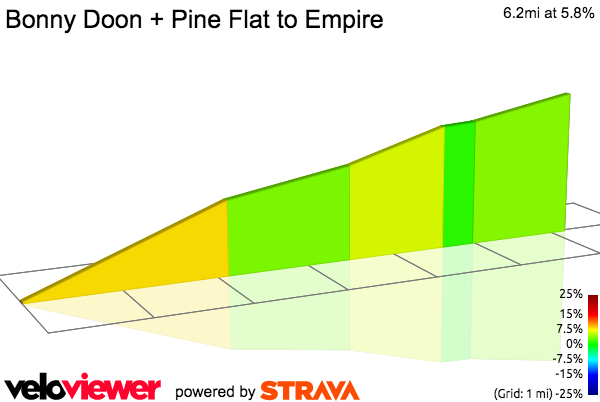 2D Elevation profile image for Bonny Doon + Pine Flat to Empire
