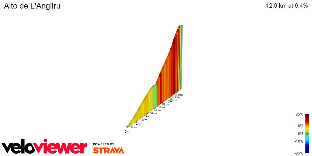 2D Elevation profile image for Alto de L'Angliru