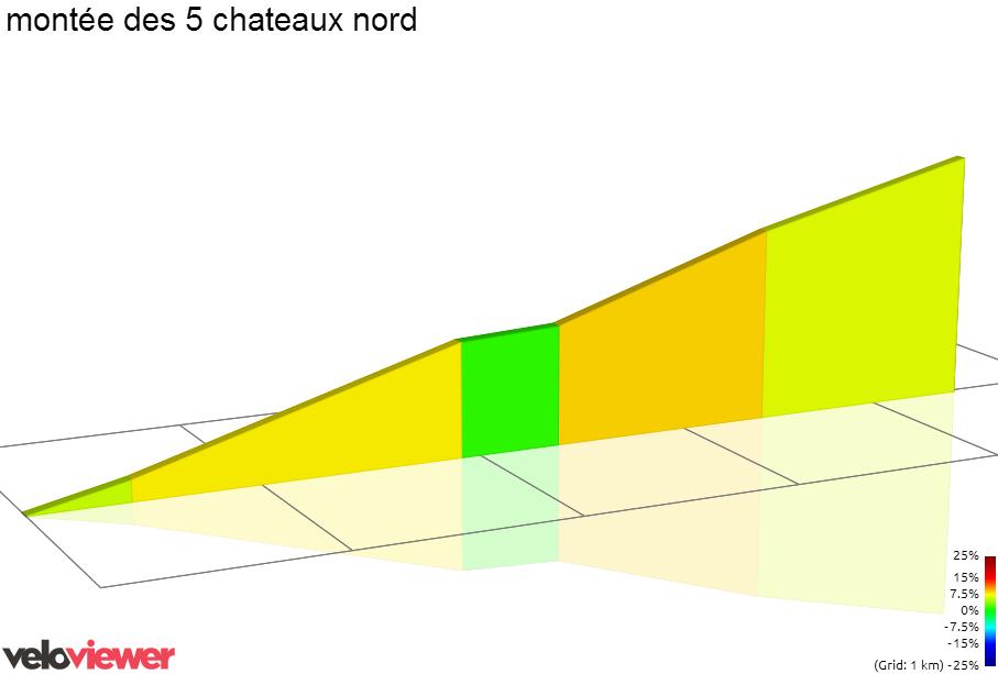 2D Elevation profile image for montée des 5 chateaux nord