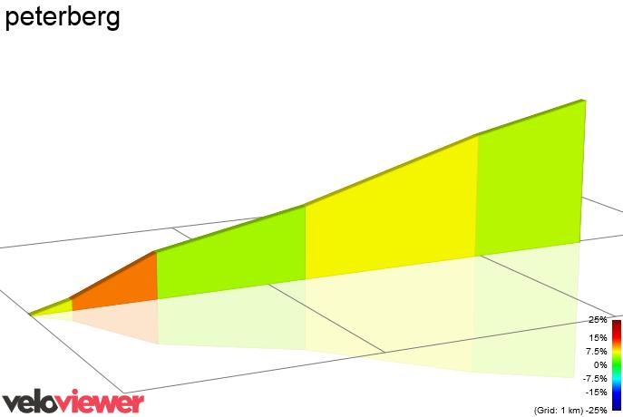 2D Elevation profile image for peterberg