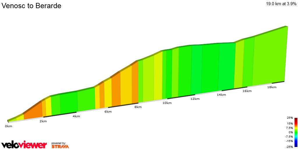 2D Elevation profile image for Venosc to Berarde