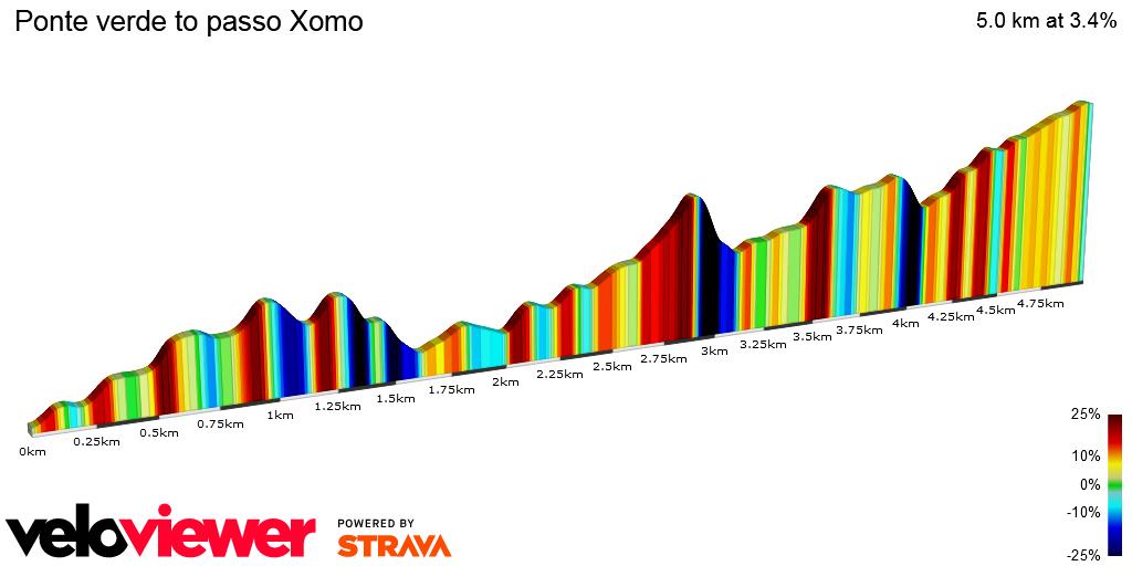 2D Elevation profile image for Ponte verde to passo Xomo