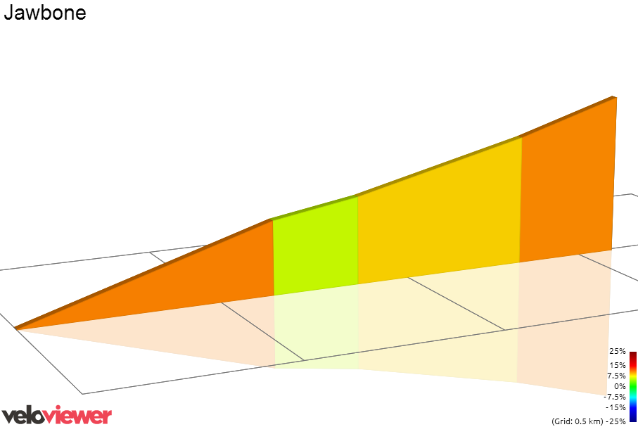 2D Elevation profile image for Stephen Ln Climb