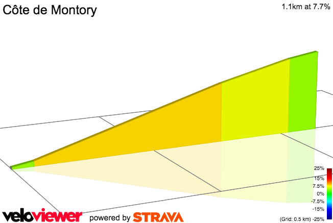 2D Elevation profile image for Iriart Climb