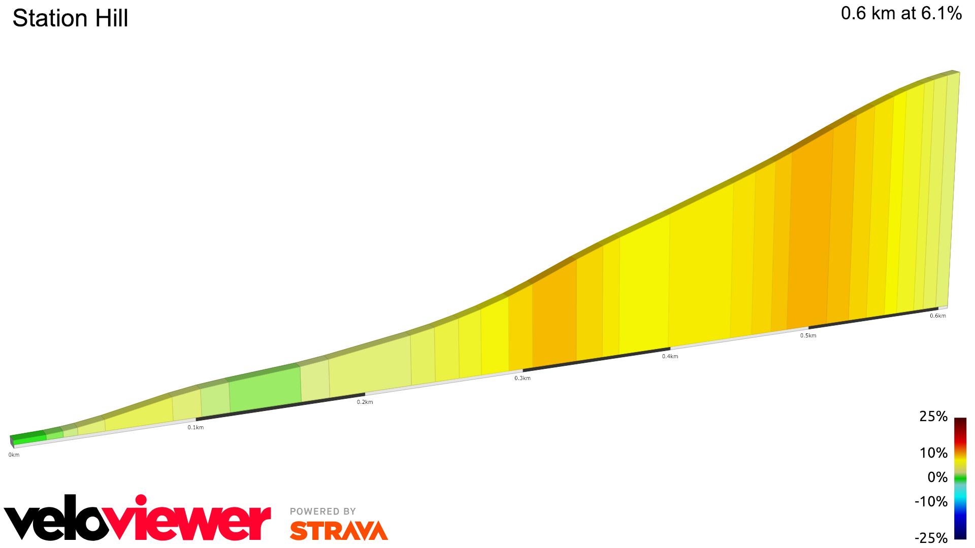 2D Elevation profile image for Station Hill