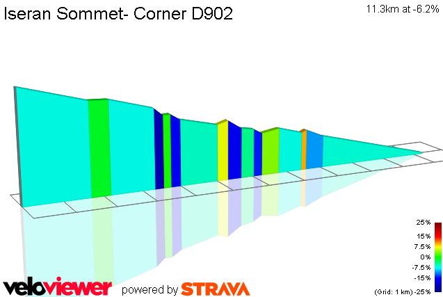 2D Elevation profile image for Iseran Sommet- Corner D902