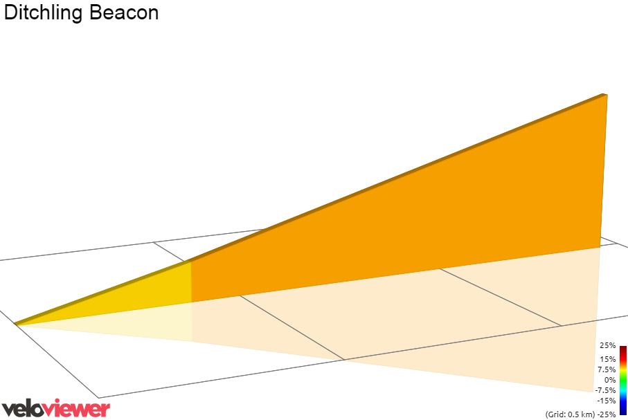 2D Elevation profile image for Ditchling Beacon