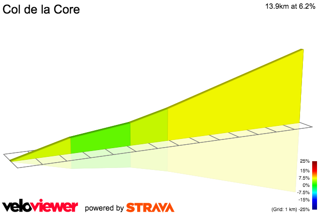 2D Elevation profile image for Col de la Core