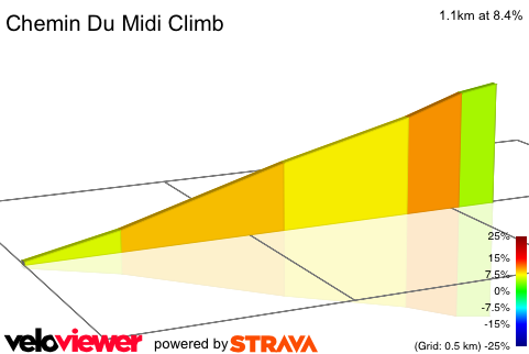 2D Elevation profile image for Chemin Du Midi Climb