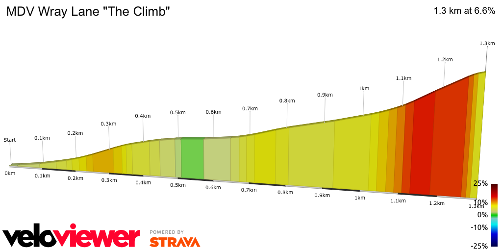 2D Elevation profile image for MDV Wray Lane The Climb