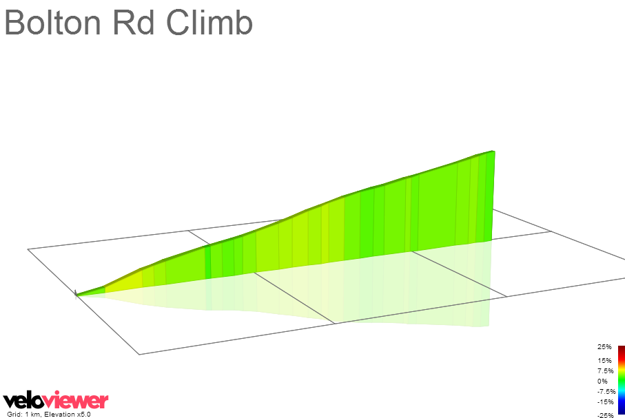 2D Elevation profile image for Bolton Rd Climb
