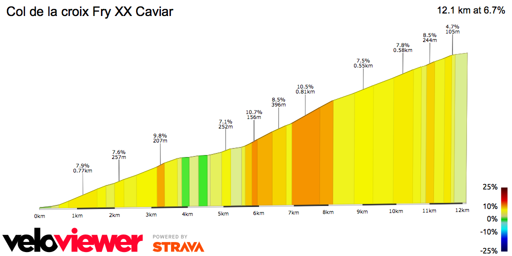2D Elevation profile image for Col de la croix Fry XX Caviar