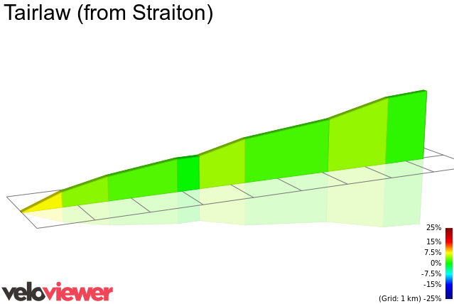 2D Elevation profile image for Tairlaw (from Straiton)