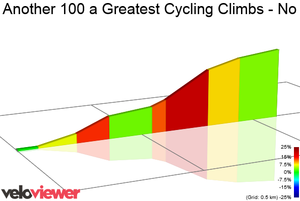 2D Elevation profile image for Another 100 a Greatest Cycling Climbs - No 108