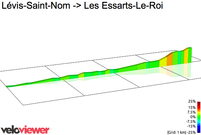 2D Elevation profile image for Lévis-Saint-Nom -> Les Essarts-Le-Roi