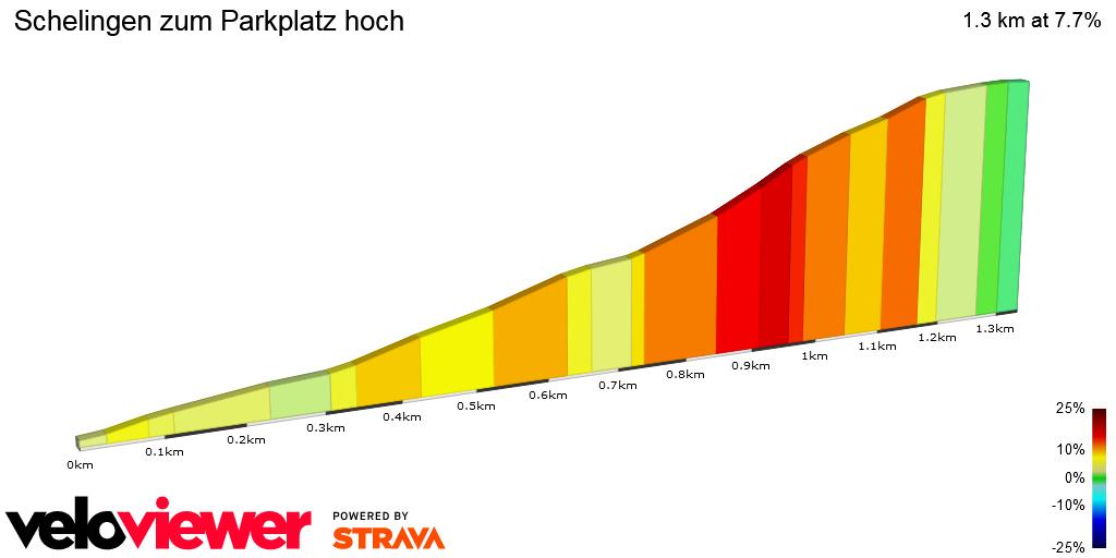 2D Elevation profile image for Schelingen zum Parkplatz hoch