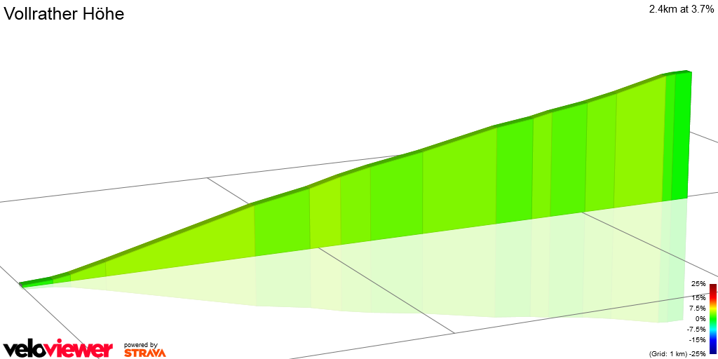 2D Elevation profile image for Vollrather Höhe