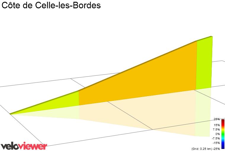 2D Elevation profile image for Côte de Celle-les-Bordes