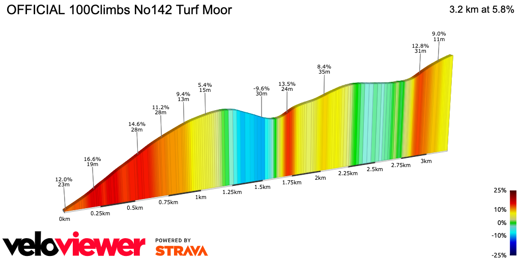 2D Elevation profile image for OFFICIAL 100Climbs No142 Turf Moor