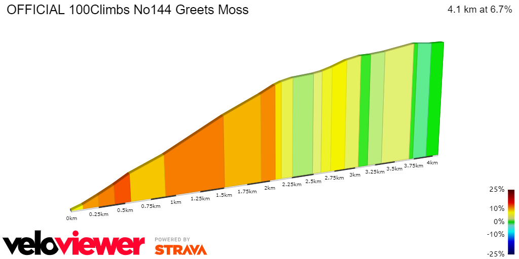 2D Elevation profile image for OFFICIAL 100Climbs No144 Greets Moss