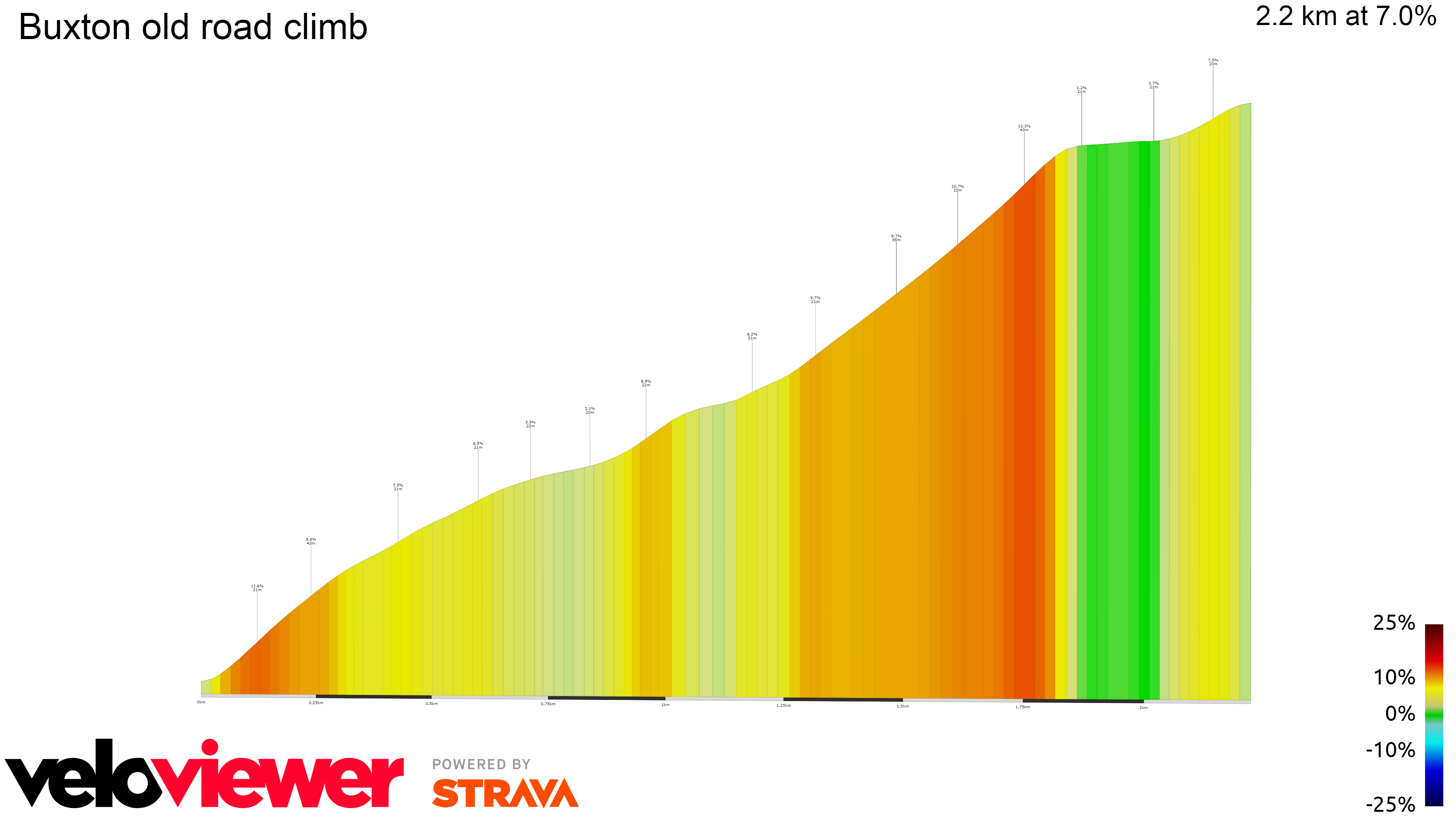 2D Elevation profile image for Buxton old road climb