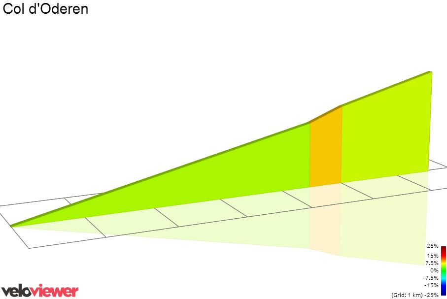 2D Elevation profile image for Col d'Oderen (Est)