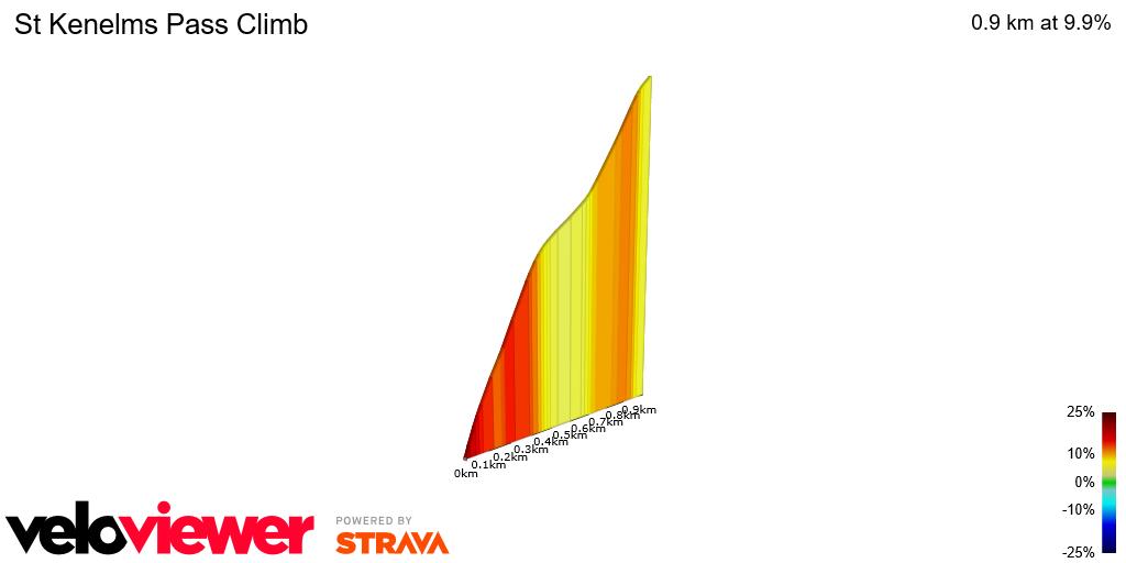 2D Elevation profile image for St Kenelms Pass Climb