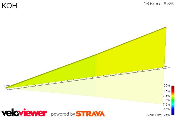 2D Elevation profile image for KOH