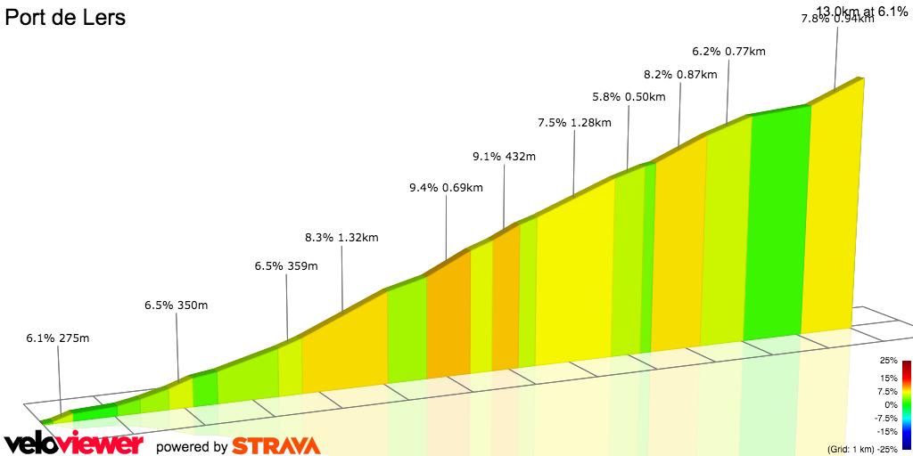 2D Elevation profile image for Port de Lers